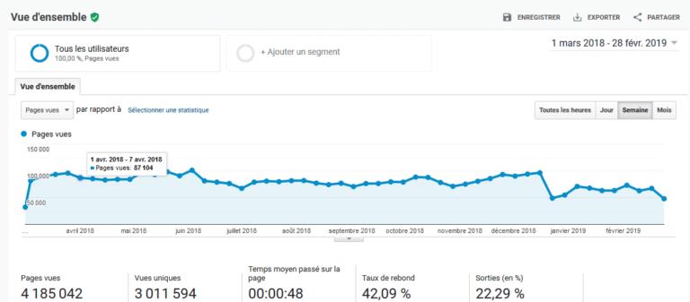 Analyser son trafic avec Google Analytics pour viser du trafic qualifié