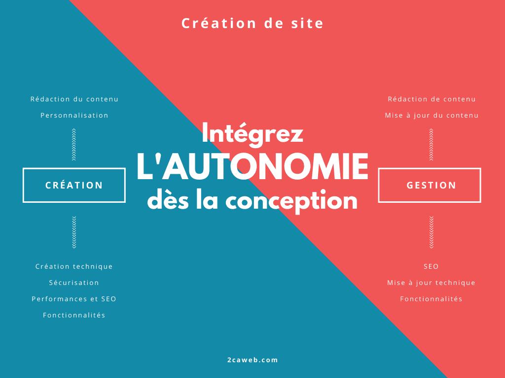Infographie : l'autonomie sur un site de la création à la gestion